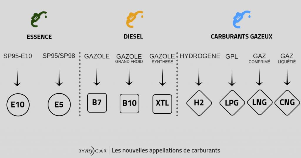 Schémas des nouvelles appellations carburants